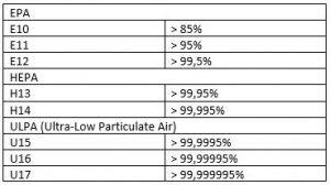 Robotstofzuiger HEPA filter tabel